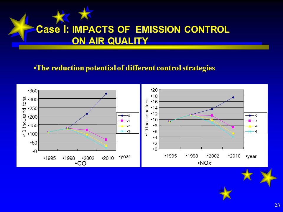 23 Case I: IMPACTS OF EMISSION CONTROL ON AIR QUALITY The reduction potential of different control strategies