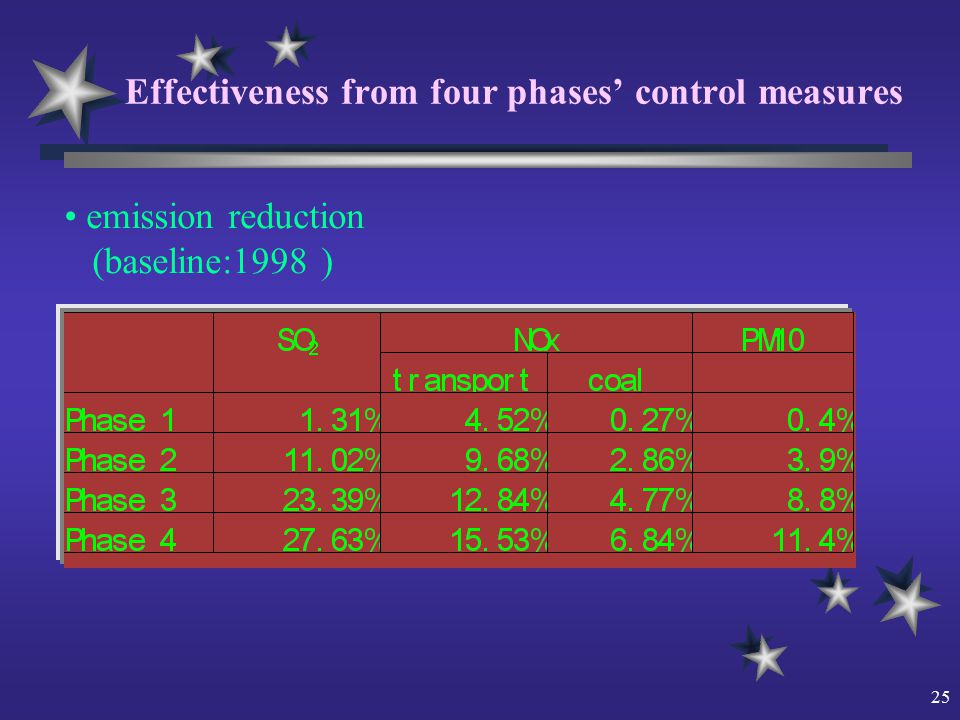 25 Effectiveness from four phases' control measures emission reduction (baseline:1998 )