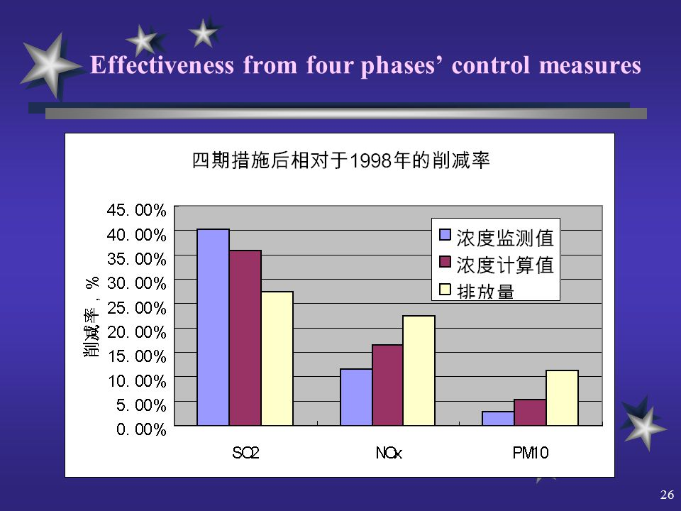 26 Effectiveness from four phases' control measures