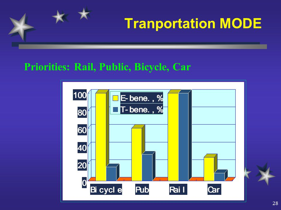 28 Tranportation MODE Priorities: Rail, Public, Bicycle, Car