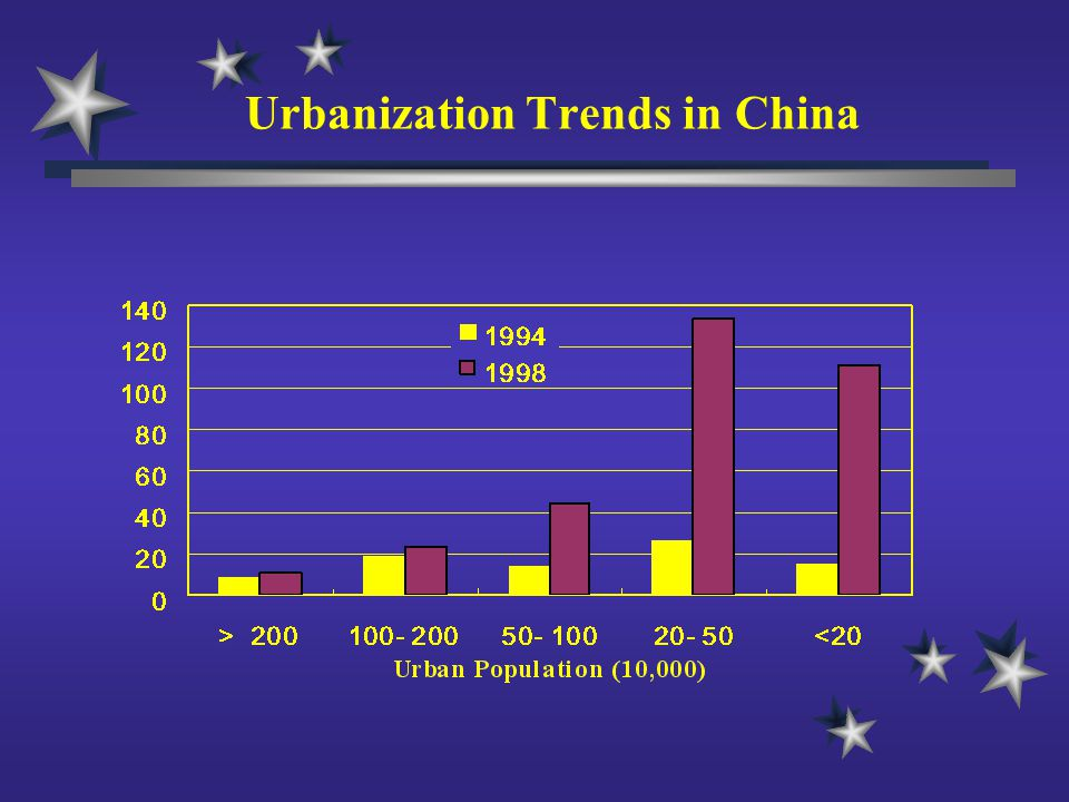 Urbanization Trends in China