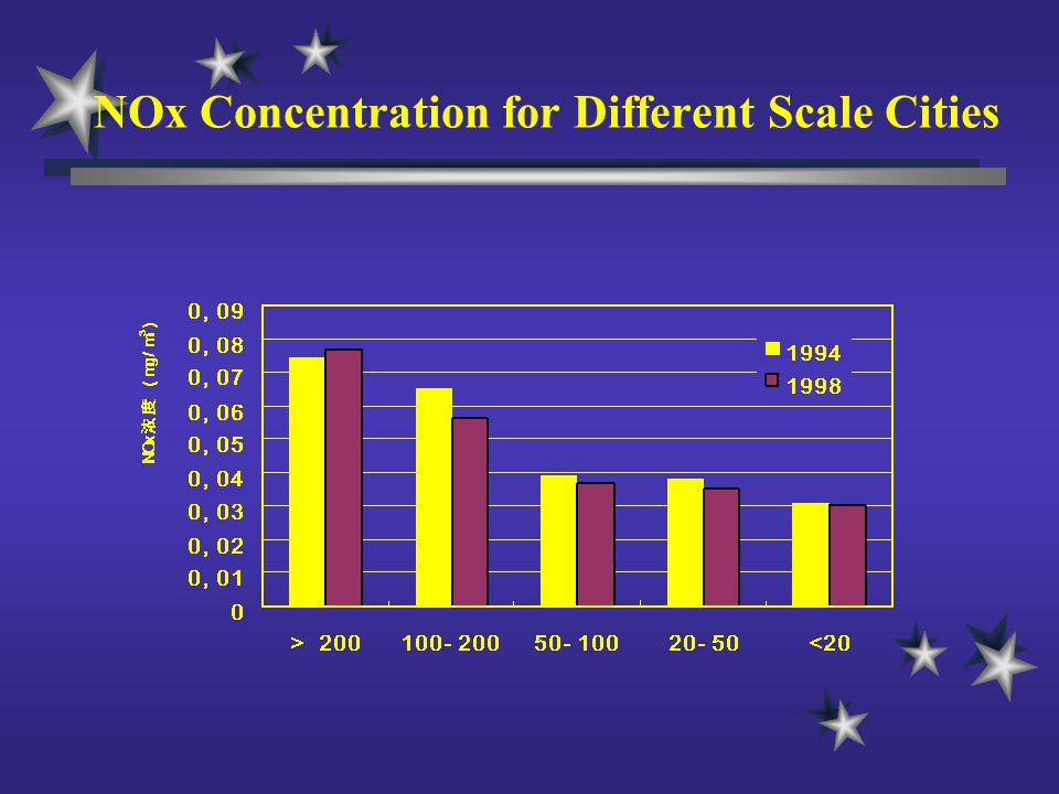 NOx Concentration for Different Scale Cities