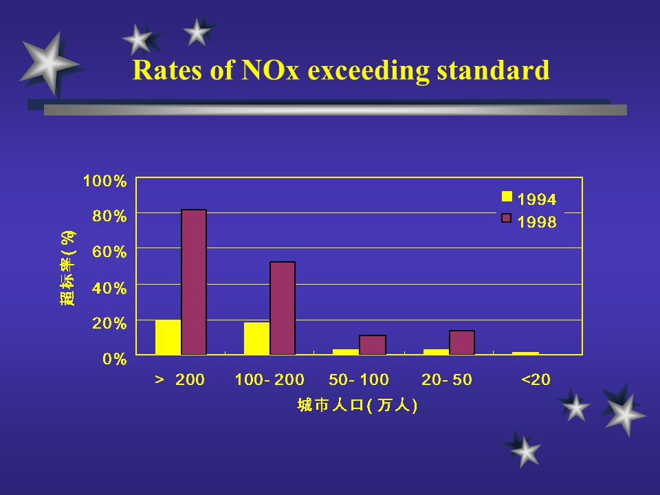 Rates of NOx exceeding standard