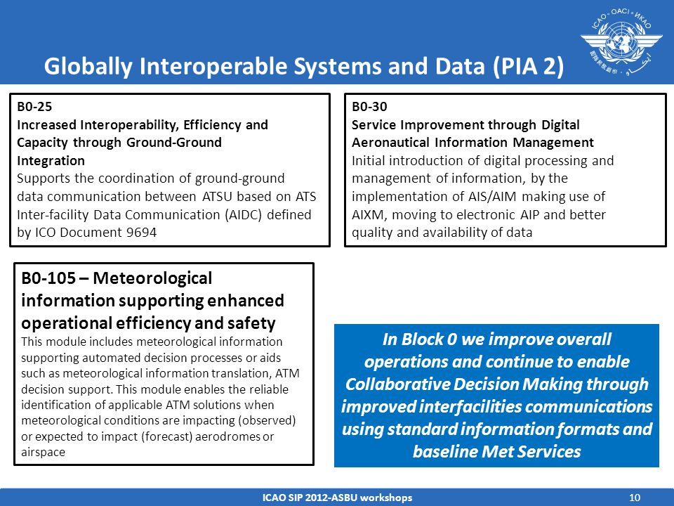 Globally Interoperable Systems and Data (PIA 2) ICAO SIP 2012-ASBU workshops10 B0-25 Increased Interoperability, Efficiency and Capacity through Ground-Ground Integration Supports the coordination of ground-ground data communication between ATSU based on ATS Inter-facility Data Communication (AIDC) defined by ICO Document 9694 B0-30 Service Improvement through Digital Aeronautical Information Management Initial introduction of digital processing and management of information, by the implementation of AIS/AIM making use of AIXM, moving to electronic AIP and better quality and availability of data In Block 0 we improve overall operations and continue to enable Collaborative Decision Making through improved interfacilities communications using standard information formats and baseline Met Services B0-105 – Meteorological information supporting enhanced operational efficiency and safety This module includes meteorological information supporting automated decision processes or aids such as meteorological information translation, ATM decision support.