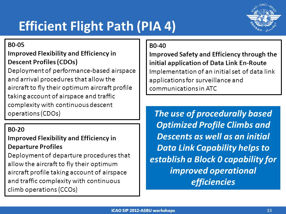 Efficient Flight Path (PIA 4) ICAO SIP 2012-ASBU workshops13 B0-05 Improved Flexibility and Efficiency in Descent Profiles (CDOs) Deployment of performance-based airspace and arrival procedures that allow the aircraft to fly their optimum aircraft profile taking account of airspace and traffic complexity with continuous descent operations (CDOs) B0-20 Improved Flexibility and Efficiency in Departure Profiles Deployment of departure procedures that allow the aircraft to fly their optimum aircraft profile taking account of airspace and traffic complexity with continuous climb operations (CCOs) B0-40 Improved Safety and Efficiency through the initial application of Data Link En-Route Implementation of an initial set of data link applications for surveillance and communications in ATC The use of procedurally based Optimized Profile Climbs and Descents as well as an initial Data Link Capability helps to establish a Block 0 capability for improved operational efficiencies