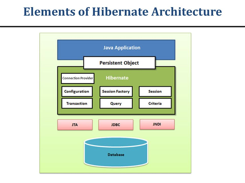 Elements of Hibernate Architecture Connection Provider