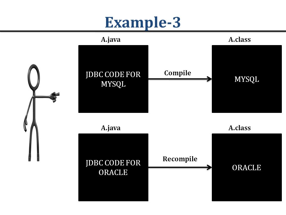 Example-3 MYSQL JDBC CODE FOR MYSQL A.javaA.class ORACLE JDBC CODE FOR ORACLE A.javaA.class Compile Recompile
