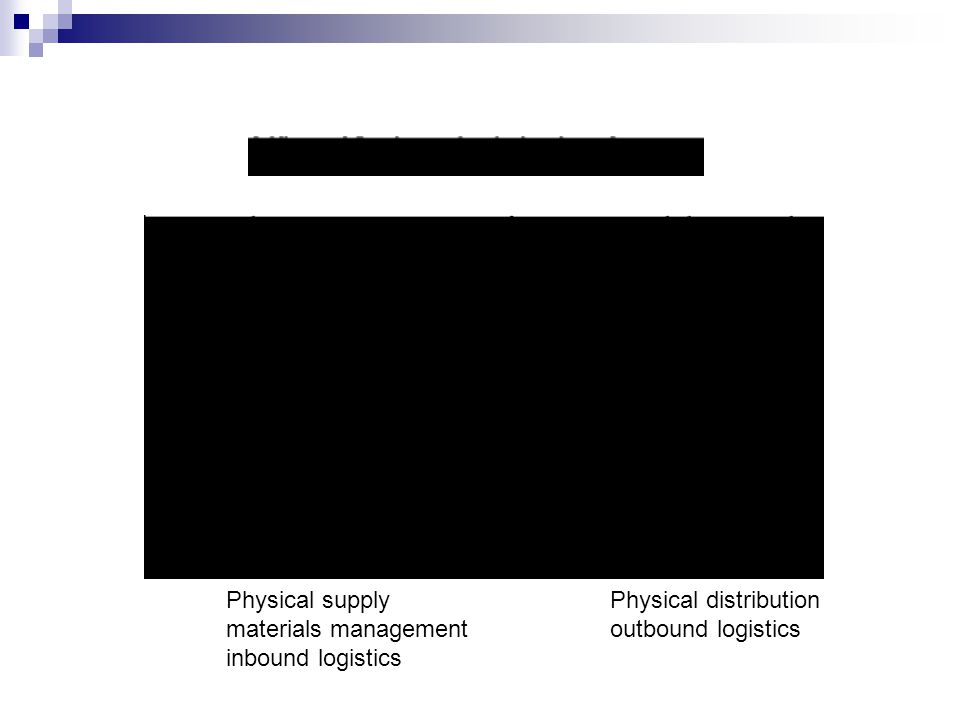 Physical supplyPhysical distribution materials managementoutbound logistics inbound logistics
