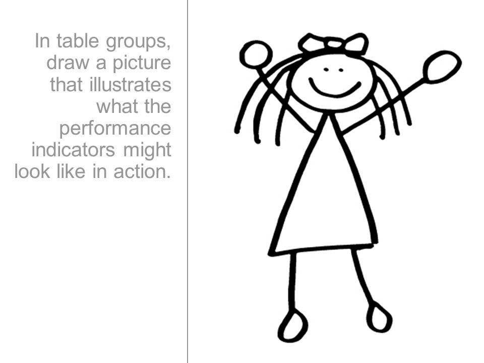 In table groups, draw a picture that illustrates what the performance indicators might look like in action.