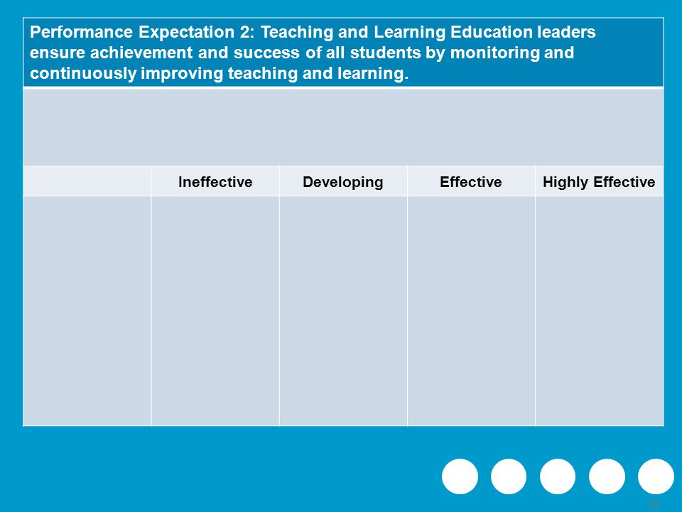 24 Performance Expectation 2: Teaching and Learning Education leaders ensure achievement and success of all students by monitoring and continuously improving teaching and learning.