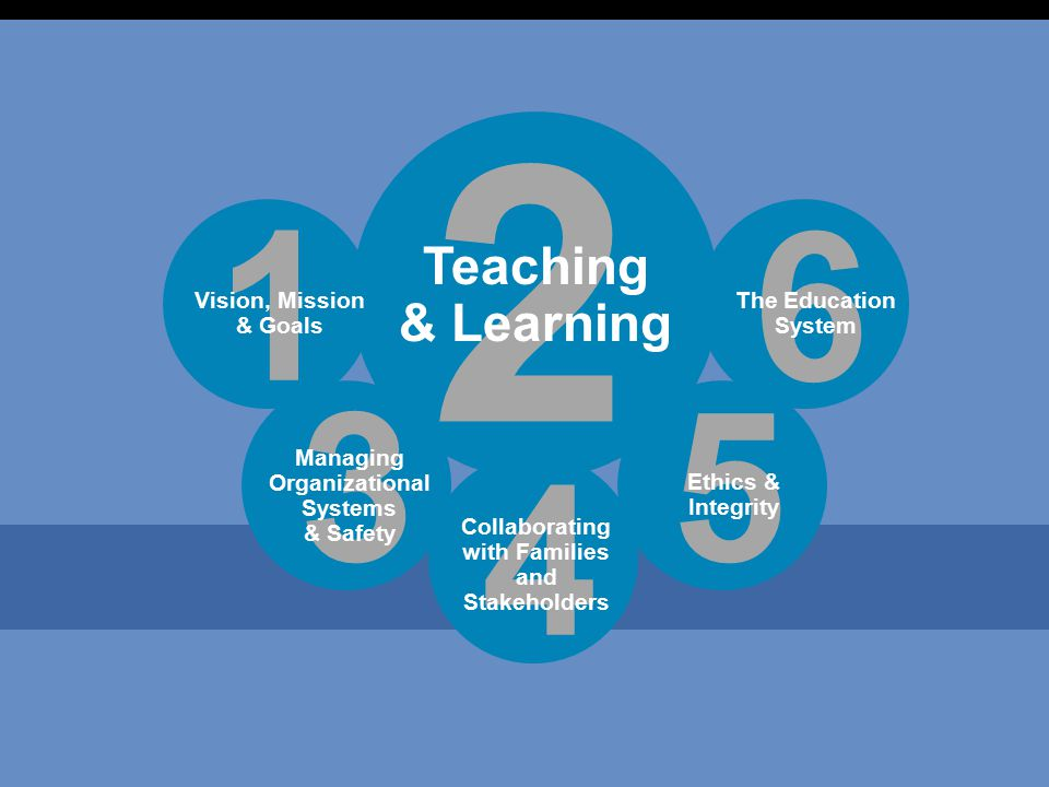 3 2 Teaching & Learning 1 Vision, Mission & Goals 6 The Education System 4 Collaborating with Families and Stakeholders 5 Ethics & Integrity 3 Managing Organizational Systems & Safety