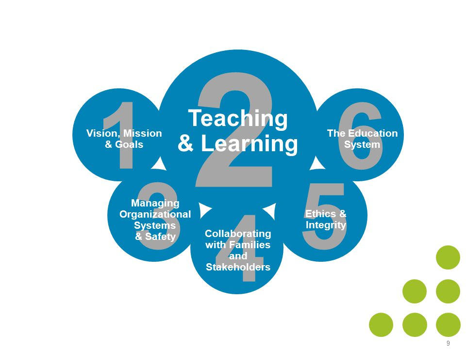 9 2 Teaching & Learning 1 Vision, Mission & Goals 6 The Education System 4 Collaborating with Families and Stakeholders 5 Ethics & Integrity 3 Managing Organizational Systems & Safety