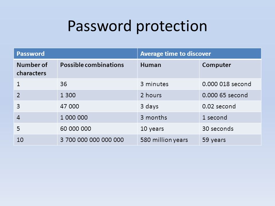 Password protection PasswordAverage time to discover Number of characters Possible combinationsHumanComputer 1363 minutes second hours second days0.02 second months1 second years30 seconds million years59 years