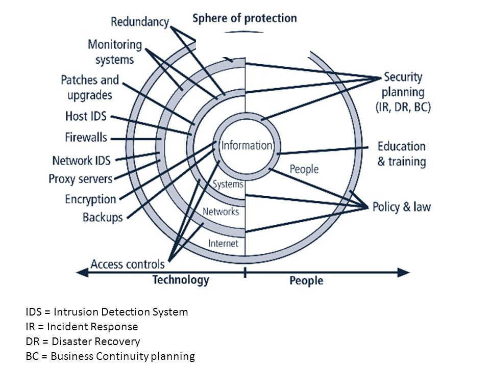 Figure 5-15 – Spheres of Security IDS = Intrusion Detection System IR = Incident Response DR = Disaster Recovery BC = Business Continuity planning