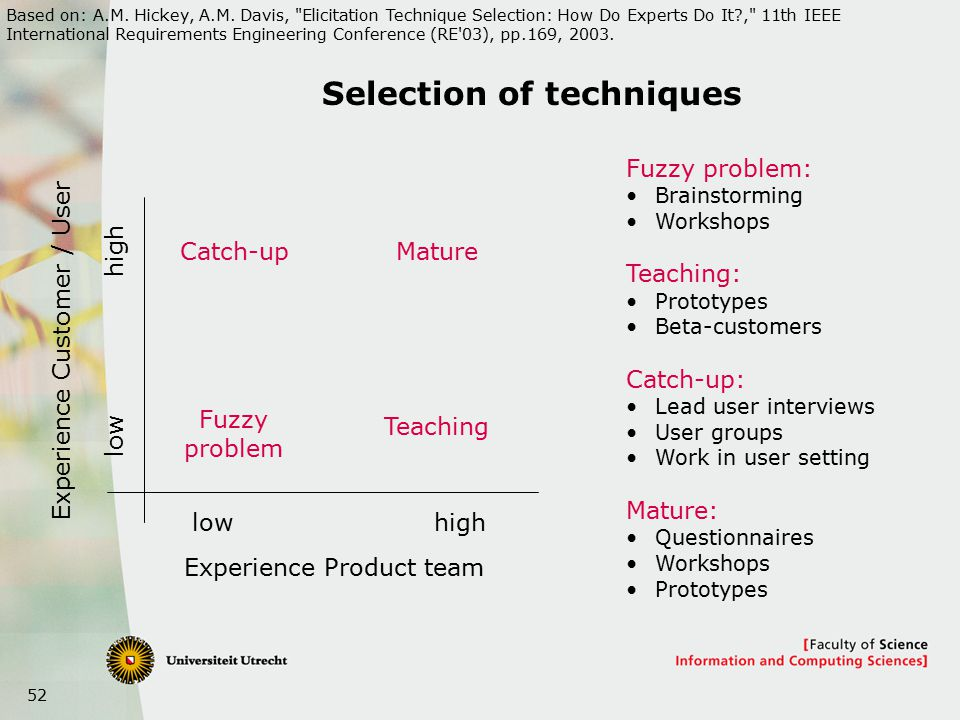 52 Selection of techniques Experience Product team Experience Customer / User lowhigh low high Fuzzy problem Teaching Catch-up Mature Fuzzy problem: Brainstorming Workshops Teaching: Prototypes Beta-customers Catch-up: Lead user interviews User groups Work in user setting Mature: Questionnaires Workshops Prototypes Based on: A.M.