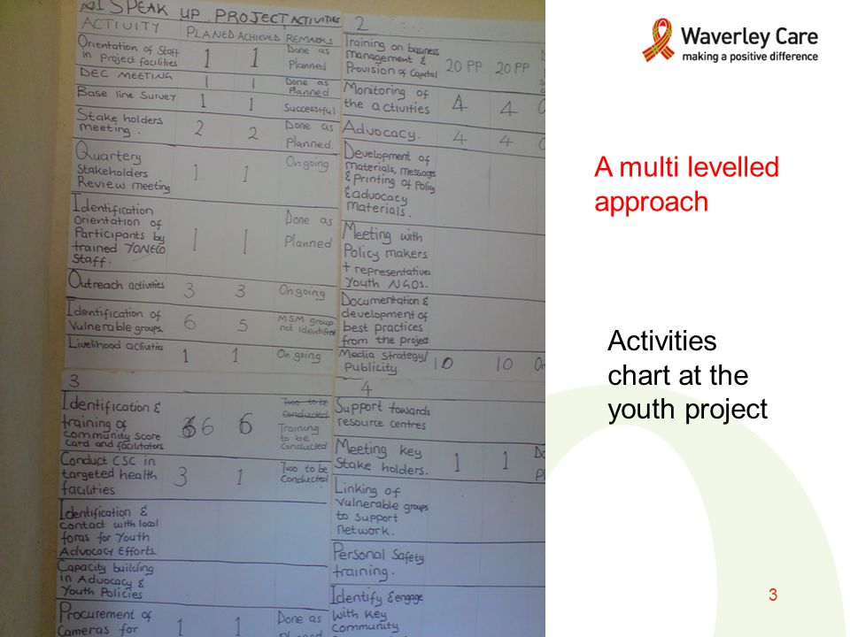 8/10/2015www.waverleycare.org3 A multi levelled approach Activities chart at the youth project