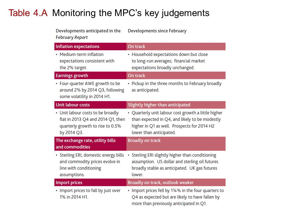 Table 4.A Monitoring the MPC's key judgements
