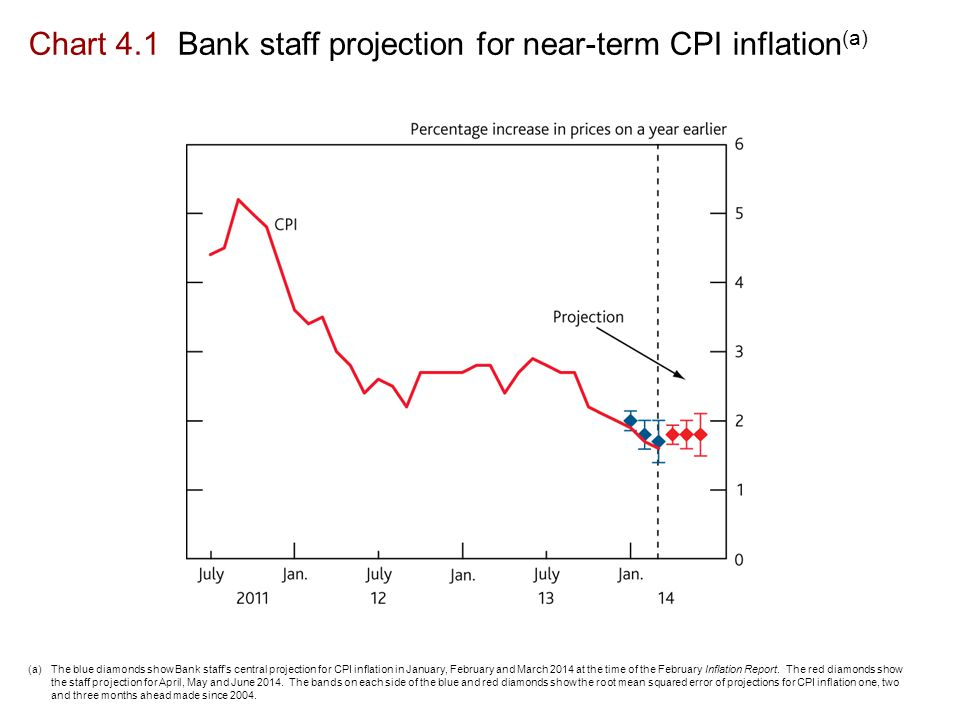 Chart 4.1 Bank staff projection for near-term CPI inflation (a) (a)The blue diamonds show Bank staff's central projection for CPI inflation in January, February and March 2014 at the time of the February Inflation Report.