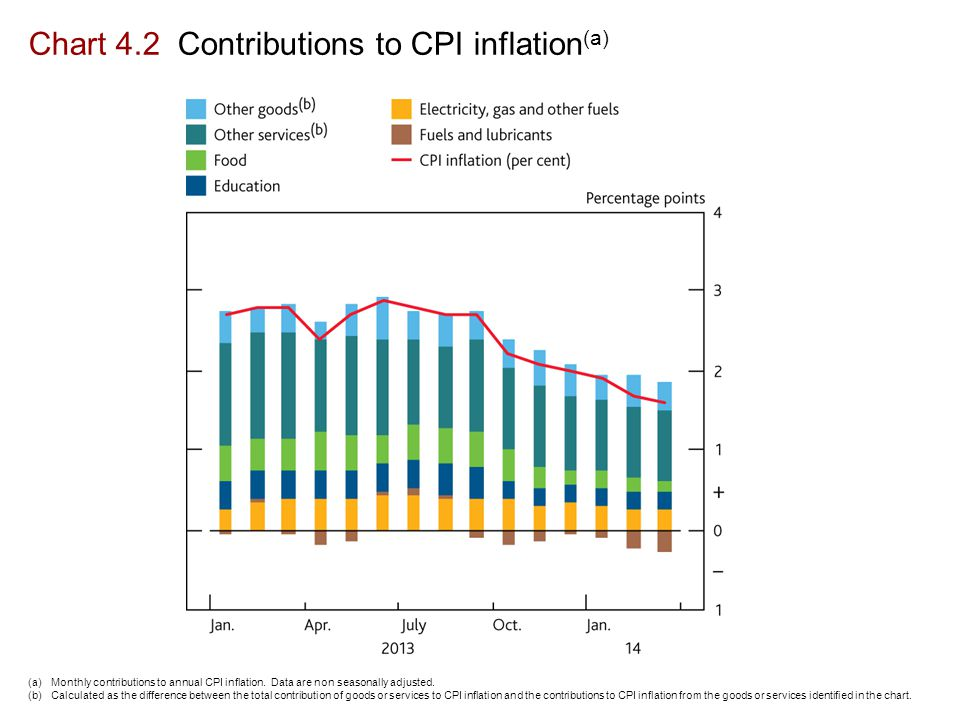 Chart 4.2 Contributions to CPI inflation (a) (a)Monthly contributions to annual CPI inflation.