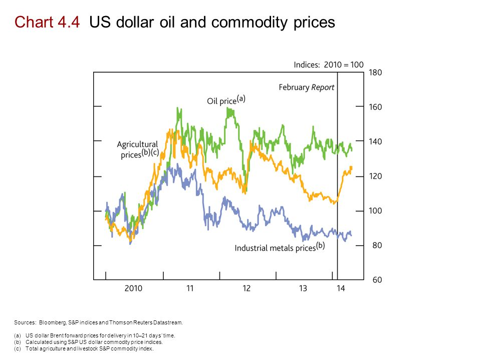 Chart 4.4 US dollar oil and commodity prices Sources: Bloomberg, S&P indices and Thomson Reuters Datastream.