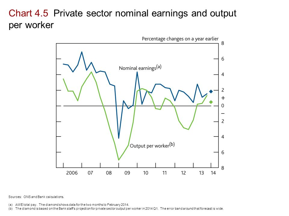 Chart 4.5 Private sector nominal earnings and output per worker Sources: ONS and Bank calculations.