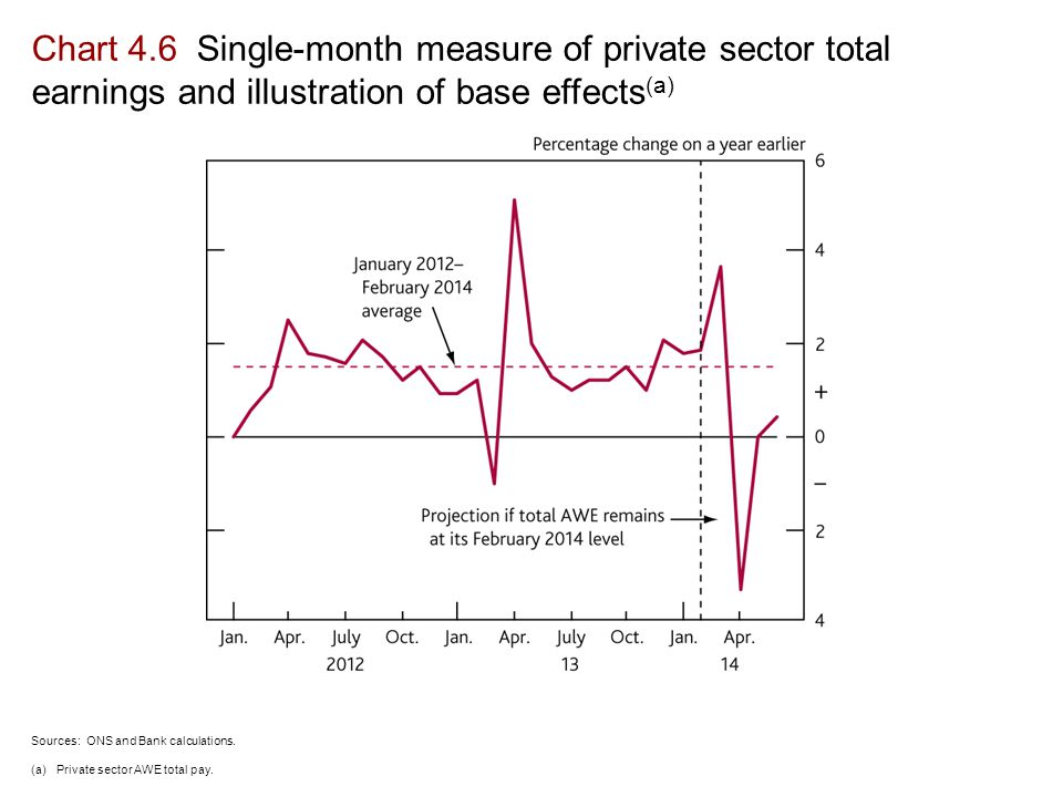 Chart 4.6 Single-month measure of private sector total earnings and illustration of base effects (a) Sources: ONS and Bank calculations.