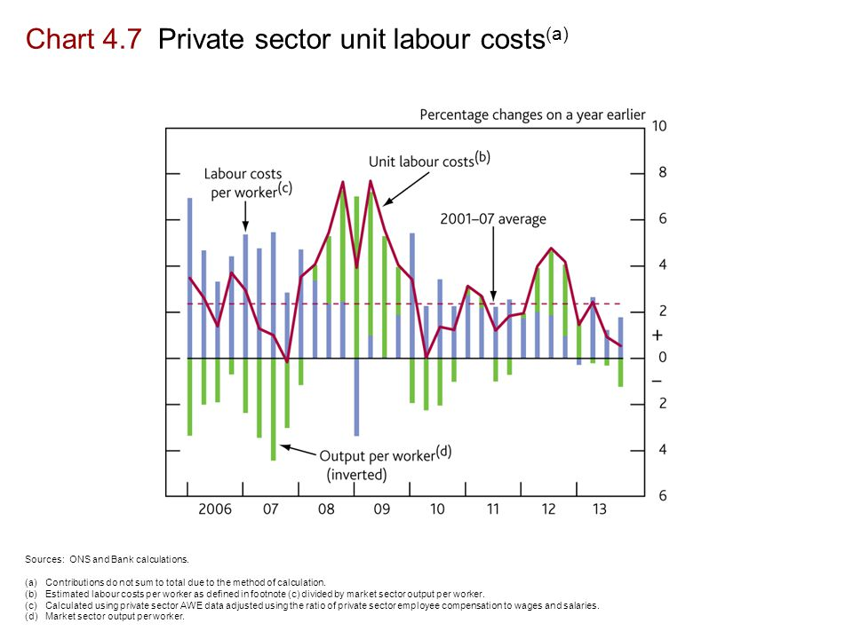 Chart 4.7 Private sector unit labour costs (a) Sources: ONS and Bank calculations.