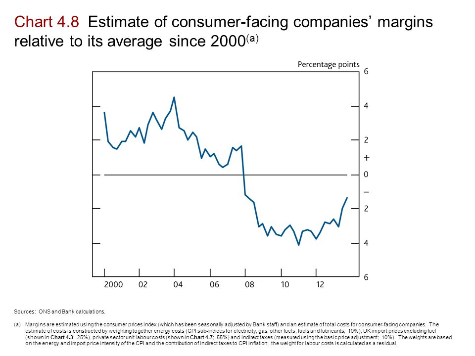 Chart 4.8 Estimate of consumer-facing companies' margins relative to its average since 2000 (a) Sources: ONS and Bank calculations.