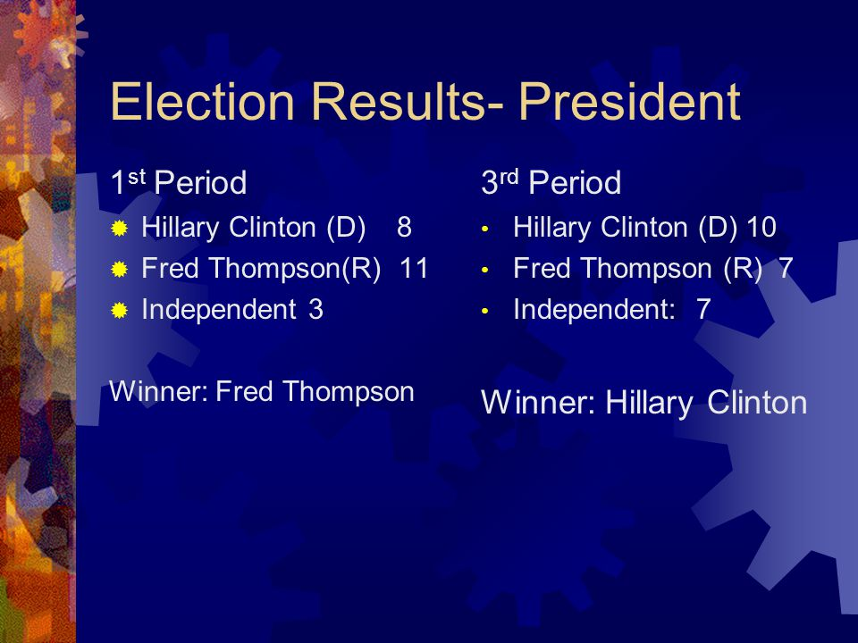 Election Results- President 1 st Period  Hillary Clinton (D) 8  Fred Thompson(R) 11  Independent 3 Winner: Fred Thompson 3 rd Period Hillary Clinton (D) 10 Fred Thompson (R) 7 Independent: 7 Winner: Hillary Clinton