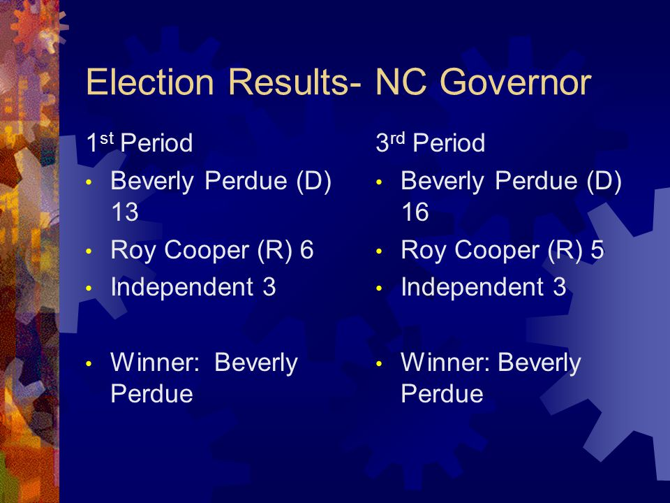 Election Results- NC Governor 1 st Period Beverly Perdue (D) 13 Roy Cooper (R) 6 Independent 3 Winner: Beverly Perdue 3 rd Period Beverly Perdue (D) 16 Roy Cooper (R) 5 Independent 3 Winner: Beverly Perdue