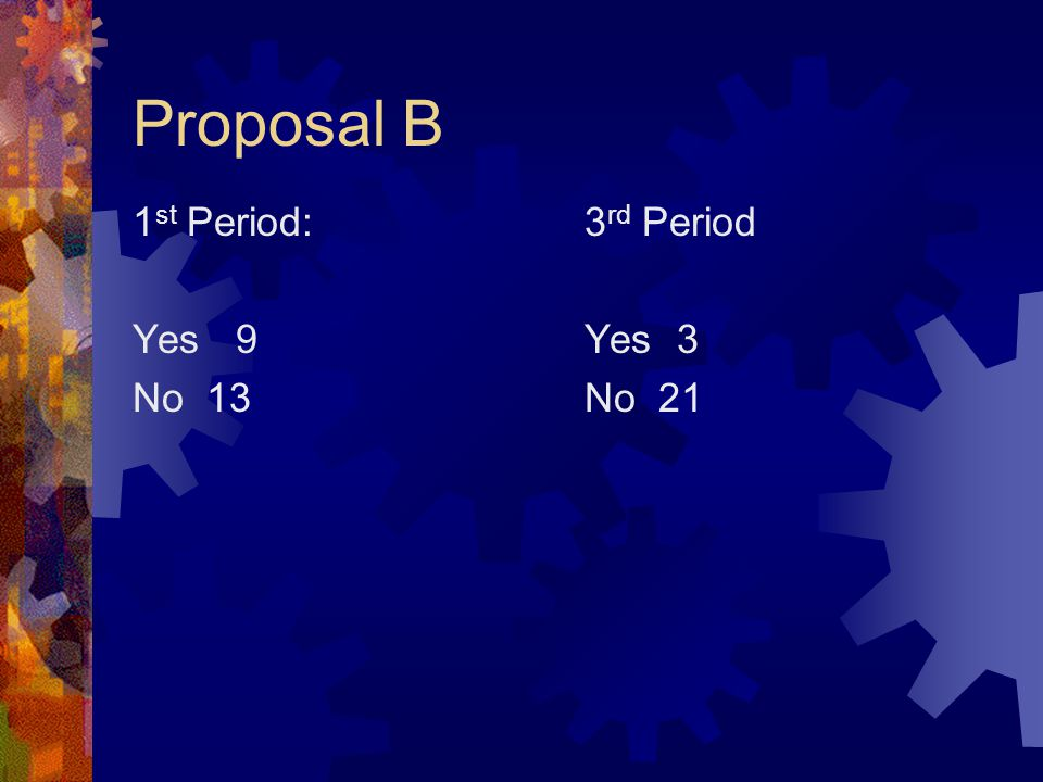 Proposal B 1 st Period: Yes 9 No 13 3 rd Period Yes 3 No 21