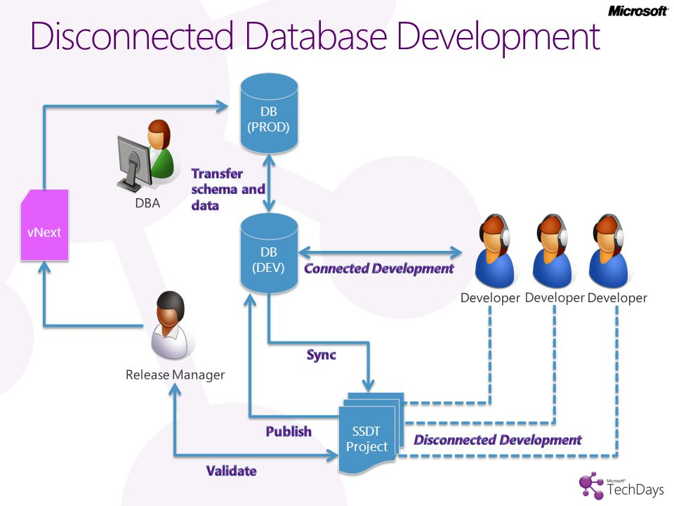 Disconnected Database Development DB (DEV) DB (PROD) SSDT Project vNext