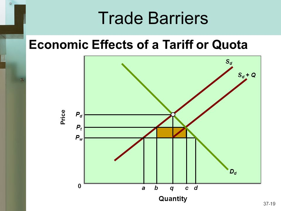 Trade Barriers Quantity Price 0 DdDd SdSd PdPd q S d + Q PtPt PwPw abcd Economic Effects of a Tariff or Quota 37-19