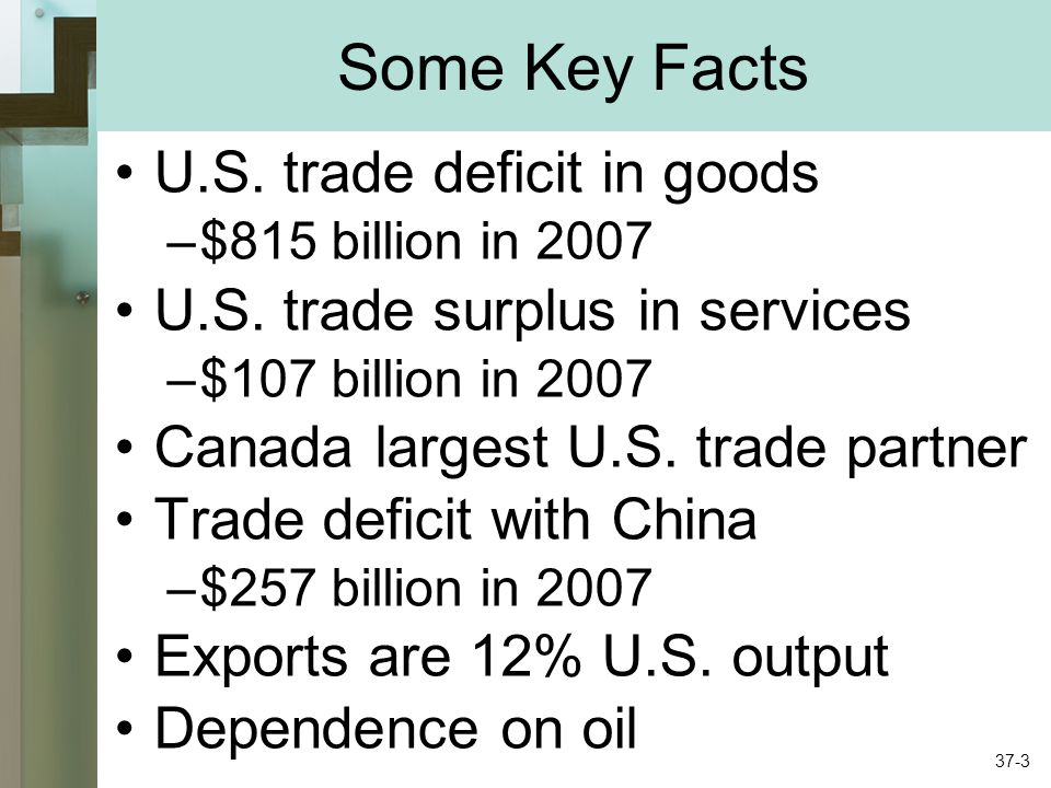 Some Key Facts U.S. trade deficit in goods –$815 billion in 2007 U.S.