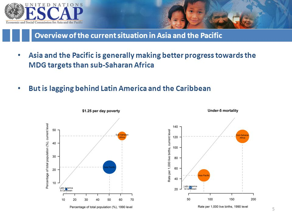 Overview of the current situation in Asia and the Pacific Asia and the Pacific is generally making better progress towards the MDG targets than sub-Saharan Africa But is lagging behind Latin America and the Caribbean 5