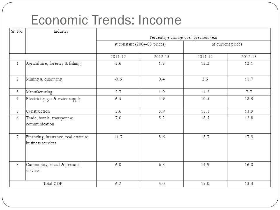 Economic Trends: Income Sr.