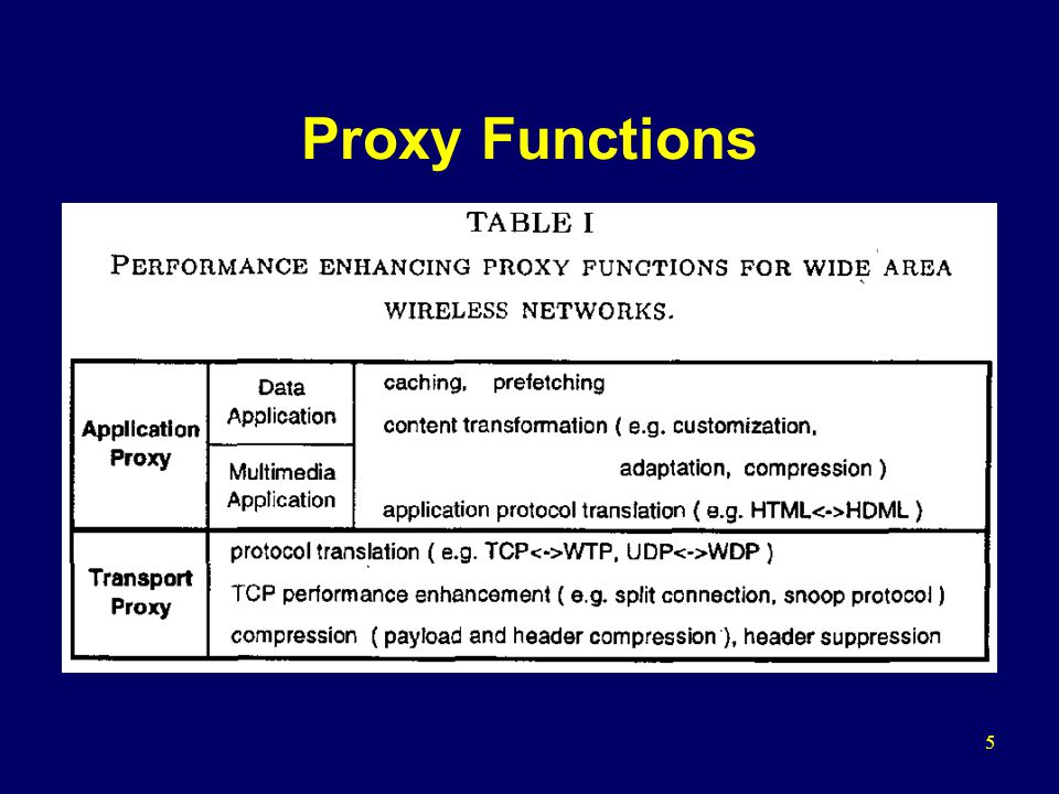 5 Proxy Functions