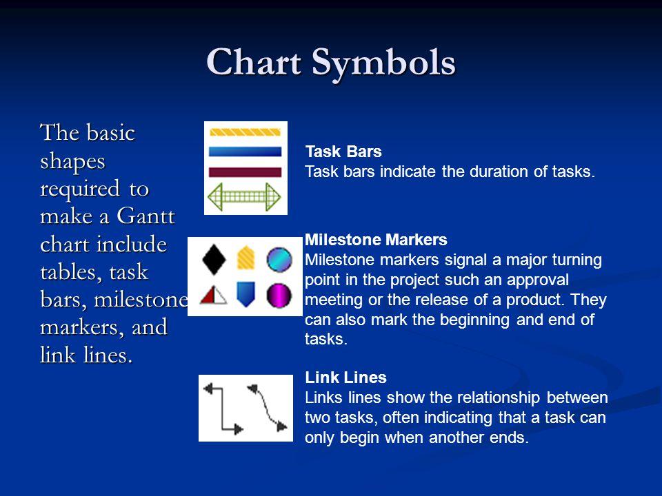 Gantt Charts Flowcharts Paul Morris Cis144 Gantt Charts Ppt