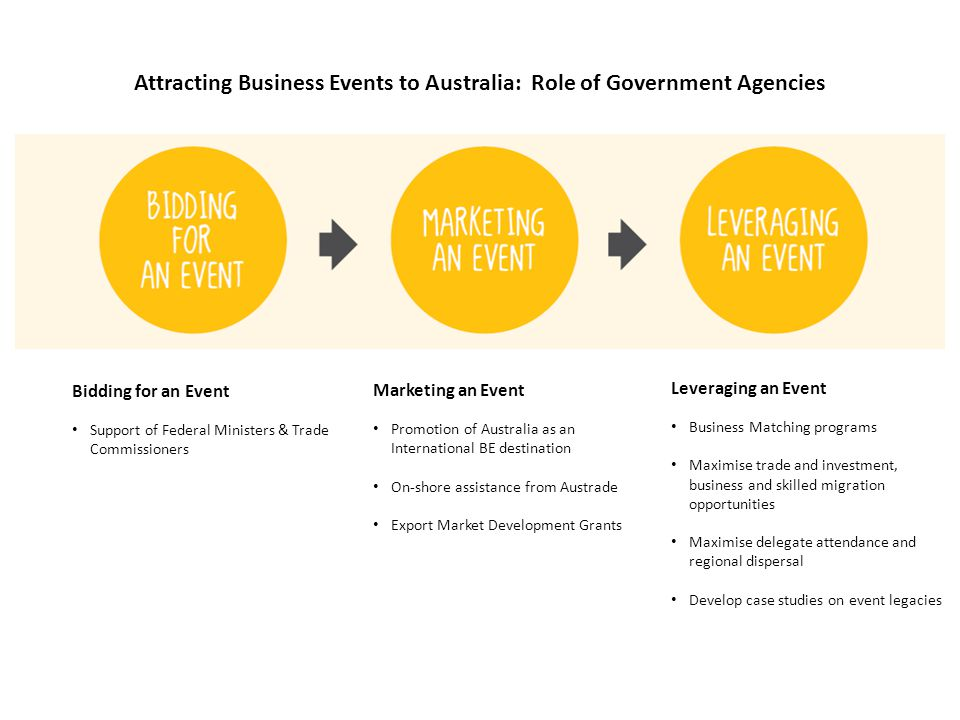 Attracting Business Events to Australia: Role of Government Agencies Bidding for an Event Support of Federal Ministers & Trade Commissioners Marketing an Event Promotion of Australia as an International BE destination On-shore assistance from Austrade Export Market Development Grants Leveraging an Event Business Matching programs Maximise trade and investment, business and skilled migration opportunities Maximise delegate attendance and regional dispersal Develop case studies on event legacies