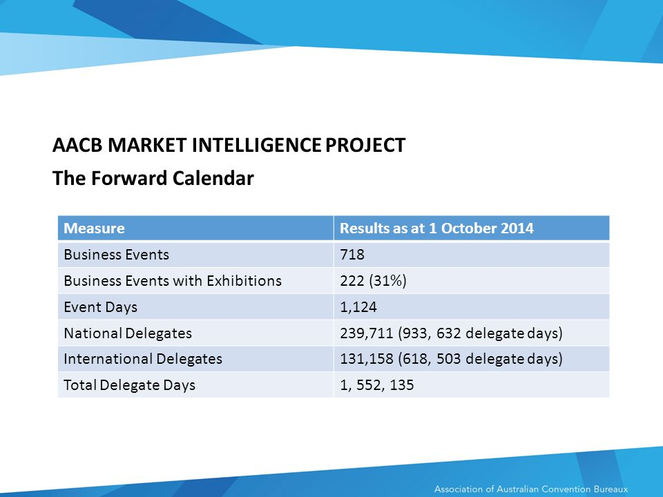 AACB MARKET INTELLIGENCE PROJECT The Forward Calendar MeasureResults as at 1 October 2014 Business Events718 Business Events with Exhibitions222 (31%) Event Days1,124 National Delegates239,711 (933, 632 delegate days) International Delegates131,158 (618, 503 delegate days) Total Delegate Days1, 552, 135