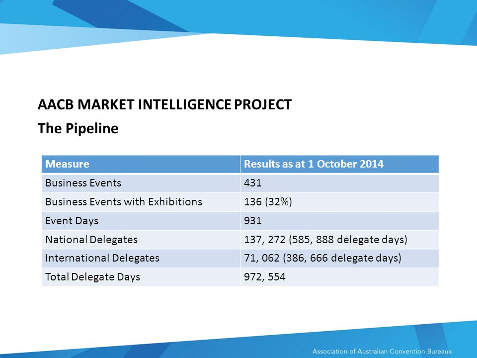 AACB MARKET INTELLIGENCE PROJECT The Pipeline MeasureResults as at 1 October 2014 Business Events431 Business Events with Exhibitions136 (32%) Event Days931 National Delegates137, 272 (585, 888 delegate days) International Delegates71, 062 (386, 666 delegate days) Total Delegate Days972, 554