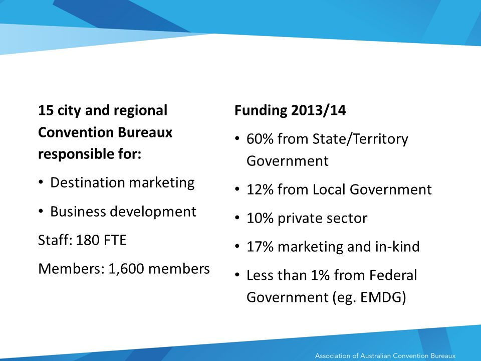 15 city and regional Convention Bureaux responsible for: Destination marketing Business development Staff: 180 FTE Members: 1,600 members Funding 2013/14 60% from State/Territory Government 12% from Local Government 10% private sector 17% marketing and in-kind Less than 1% from Federal Government (eg.