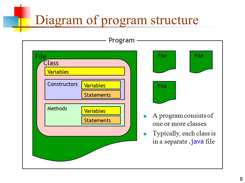 10 aug 15 classes and objects in java 2 classes and objects a java 9 9 diagram of program structure a program consists of one or more classes typically each class is in a separatejava file program file class variables ccuart Image collections