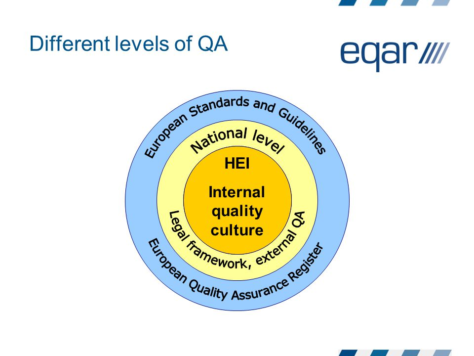 Different levels of QA HEI Internal quality culture