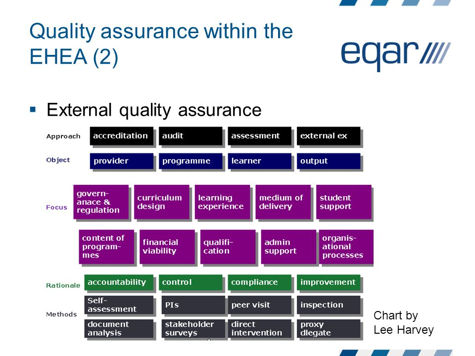 Quality assurance within the EHEA (2)  External quality assurance Chart by Lee Harvey
