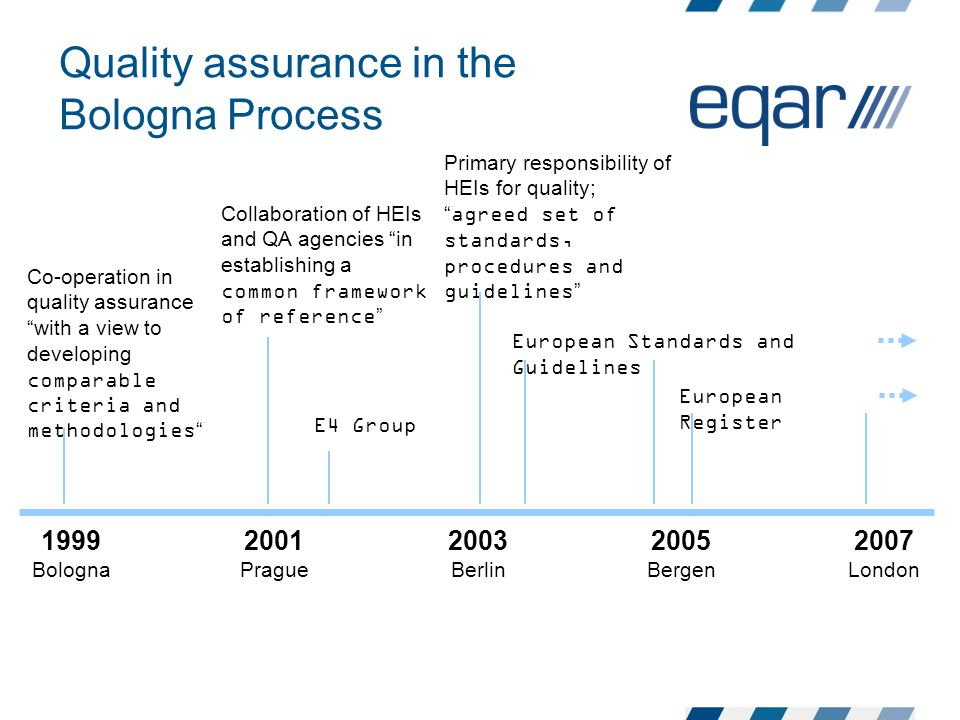 Quality assurance in the Bologna Process 1999 Bologna 2001 Prague 2003 Berlin 2005 Bergen 2007 London Co-operation in quality assurance with a view to developing comparable criteria and methodologies Primary responsibility of HEIs for quality; agreed set of standards, procedures and guidelines European Standards and Guidelines European Register Collaboration of HEIs and QA agencies in establishing a common framework of reference E4 Group