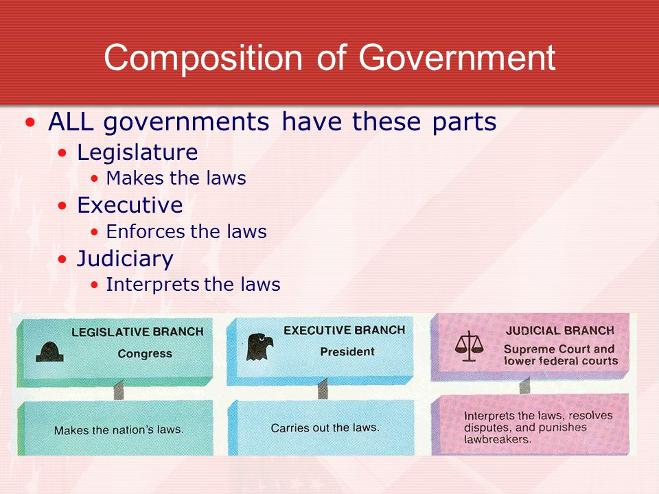 Composition of Government ALL governments have these parts Legislature Makes the laws Executive Enforces the laws Judiciary Interprets the laws