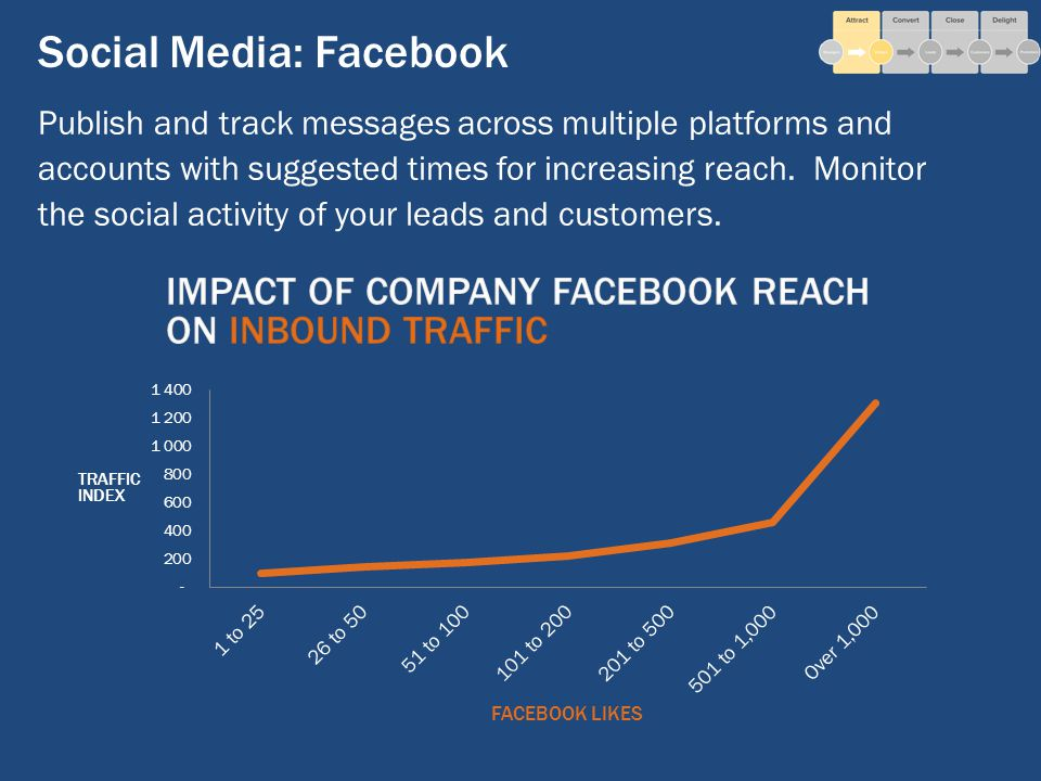 Social Media: Facebook Publish and track messages across multiple platforms and accounts with suggested times for increasing reach.