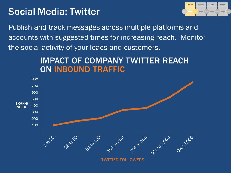 Social Media: Twitter Publish and track messages across multiple platforms and accounts with suggested times for increasing reach.