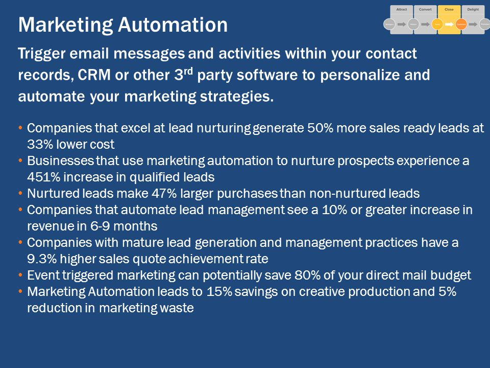 Marketing Automation Trigger  messages and activities within your contact records, CRM or other 3 rd party software to personalize and automate your marketing strategies.